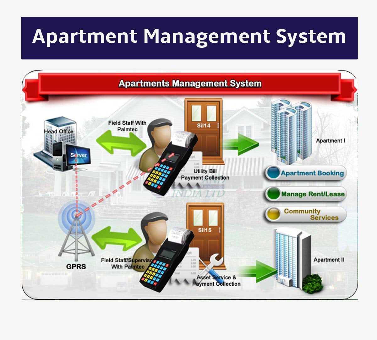 Apartment Management System (APMS) & Software India