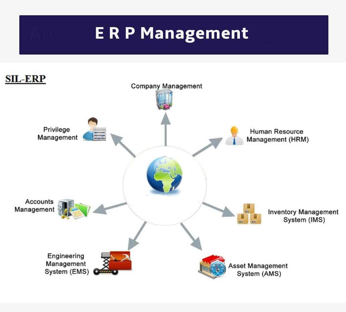 ERP Solution India, ERP Software Development Company