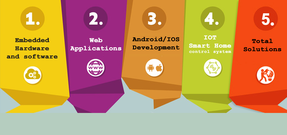Web & Mobile Apps Development, Embedded Software Company Trivandrum